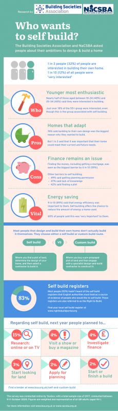 Self Build 2020 YouGov Infographic